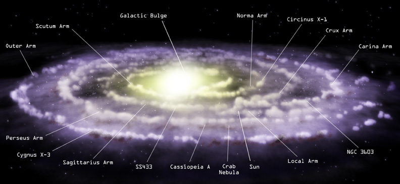Illustration of the Milky Way, almost edge on. The spiral arms are labelled.