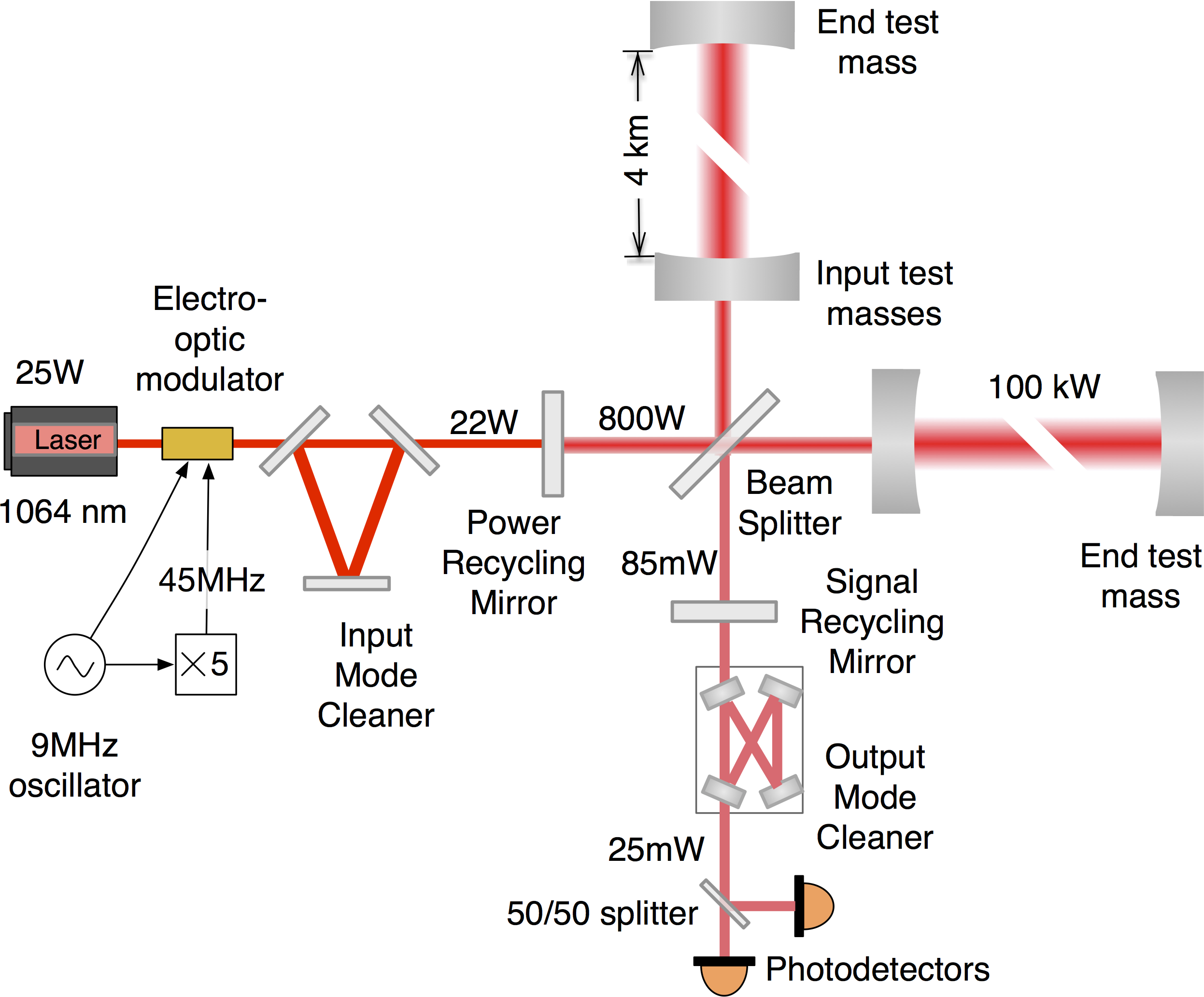 Diagram showing how the lasers are fired into the tunnels and hit mirrors and bounce back to create an inference image.