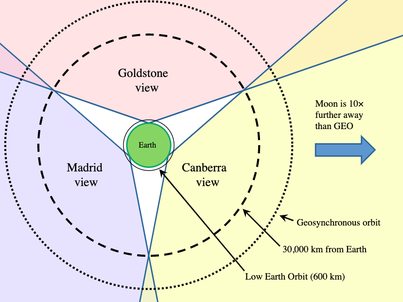 Illustration of Earth as circle in centre of image with three locations showing 120-degree fields of view with slight overlap, indicating how all three stations can track the whole sky at all times
