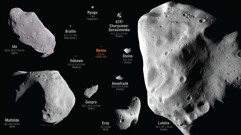 Infographic showing a number of different sized asteroids with their labels and dimensions.