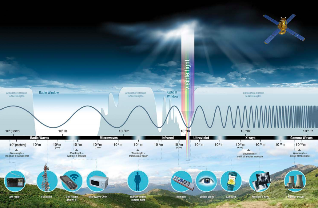 Diagram of the EM spectrum showing wavelength size, how each section of the spectrum is divided and relative objects on Earth. Background image shows surface and clouds with Sun in sky.