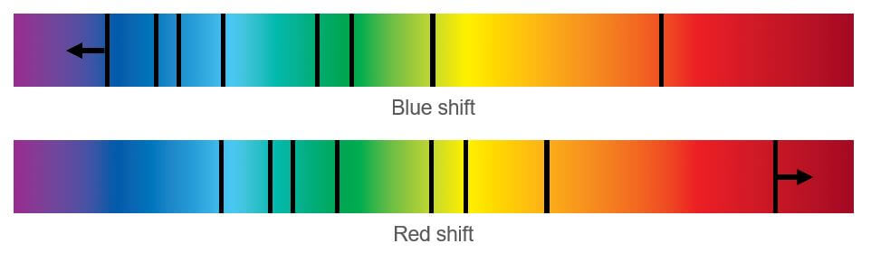 Two bar spectrums with black lines that are shifted to the left or right of each spectrum.