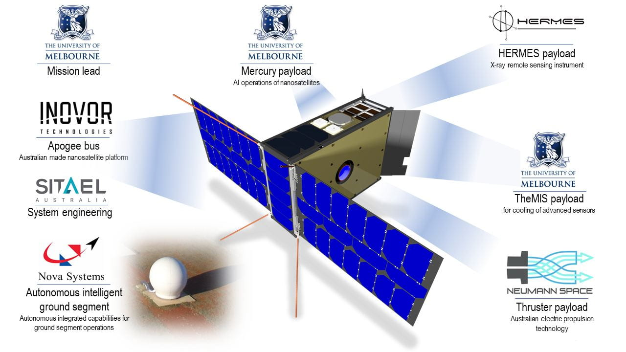 The partners in the SpIRIT small satellite collaboration