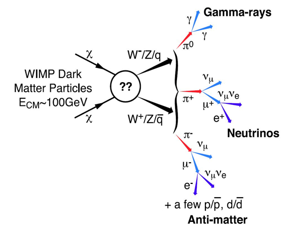 Diagram showing particle collisions on the left of the image with arrows indicating the results as particle decay to the right into gamma-rays, neutrinos and antimatter.