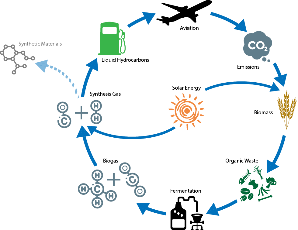 diagram showing a number of items linking together as a flowing circle that outline the production of carbon-neutral fuels.