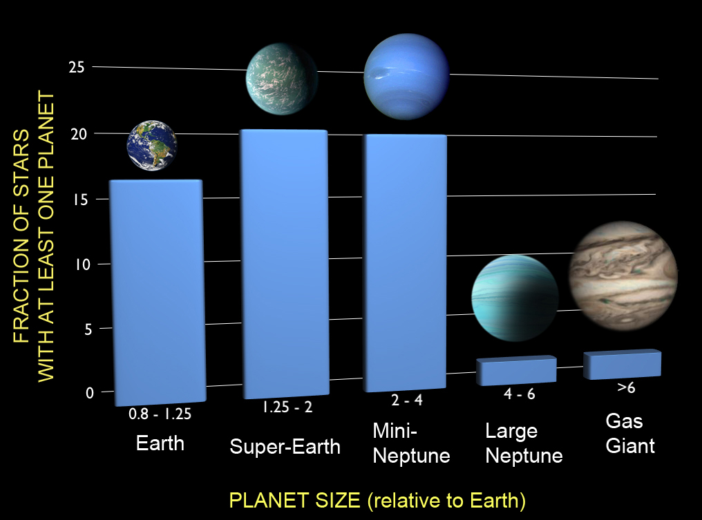 Column graphs with five columns and a planet on each column. Earth is first column, super Earth and Mini Neptune in second and third column - also most popular. Large neptune and Gas Giant in last two columns, least popular. X axis is planet size relative to Earth and y-axis is fraction of stars with at least one planet.