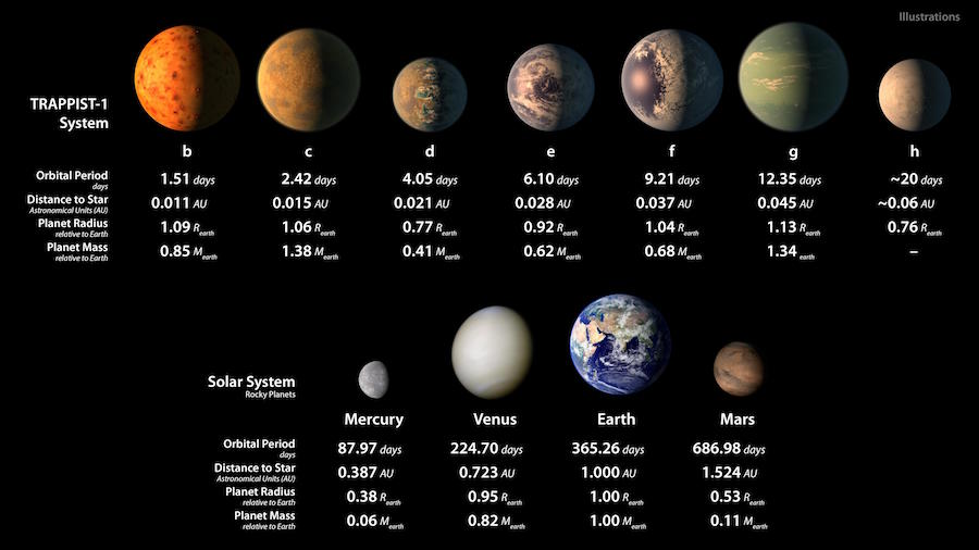Two rows of planets and some of their parameters. Top row is the Trappist system showing 7 planets of varying sizes. Bottom row is our system showing Mercury, Venus, Earth and Mars.