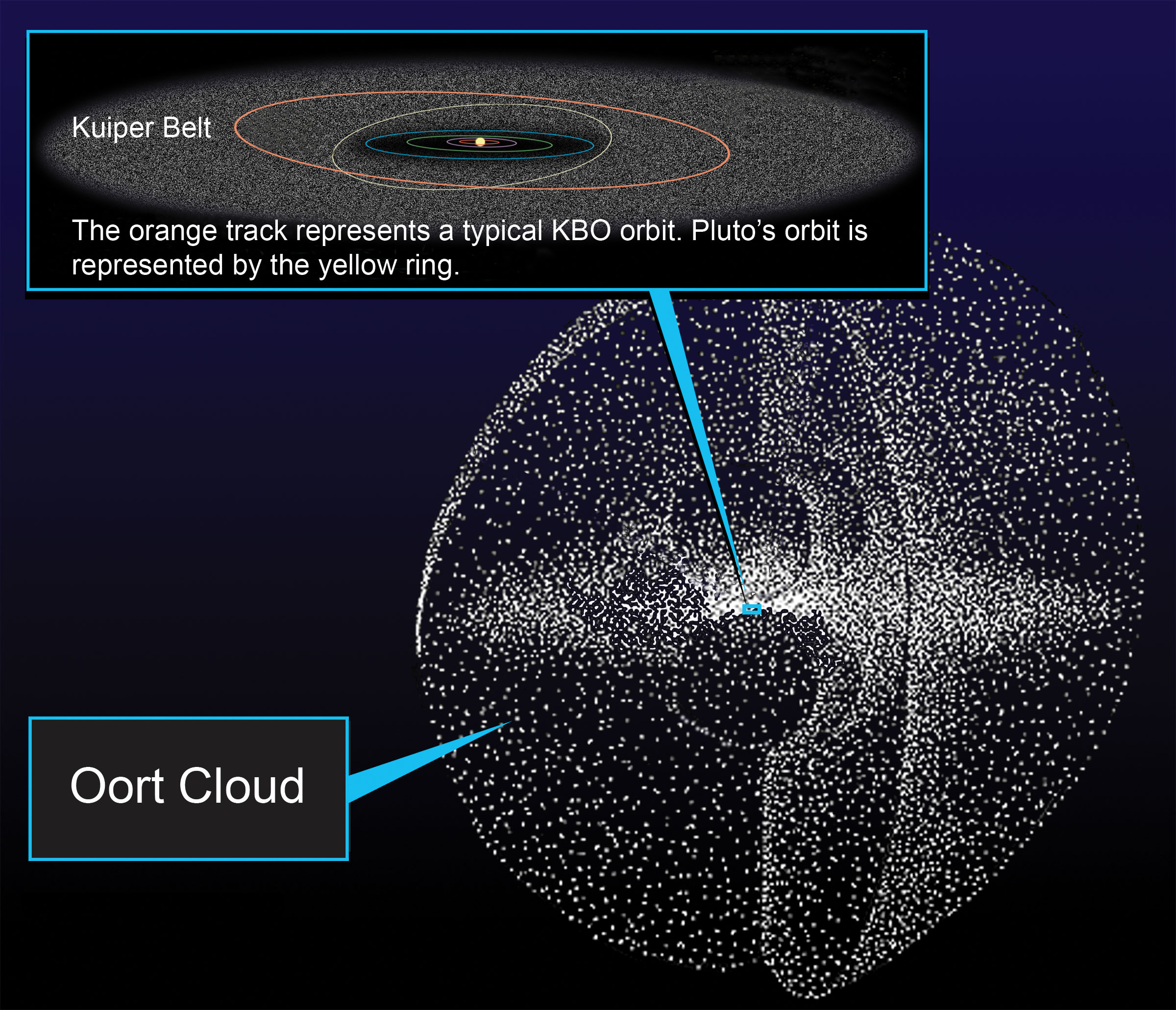 Illustration showing a potato like structure made of hundreds of points (comets) with an inset that highlights a small central box, which represents and shows the kuiper belt