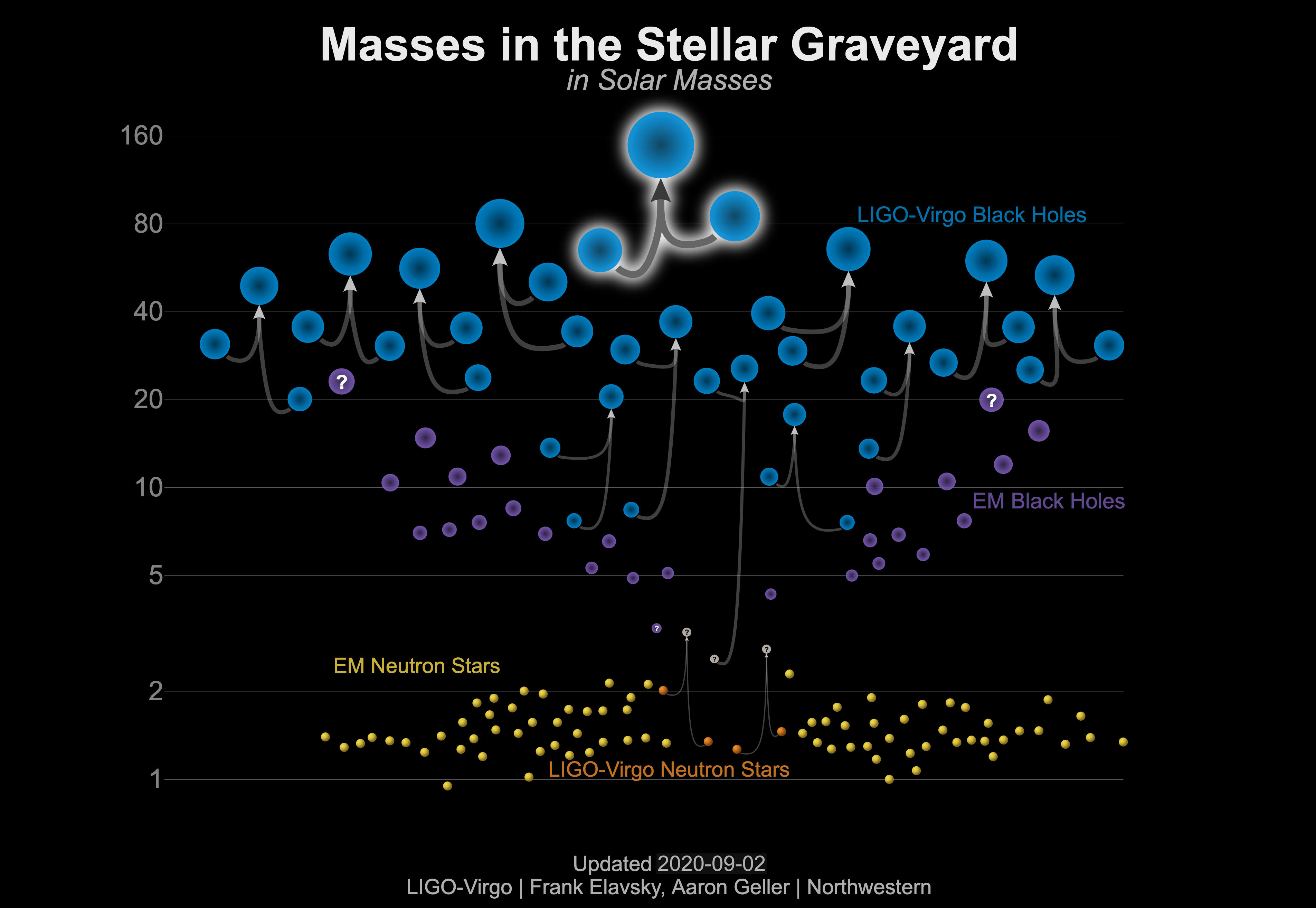 Diagram which plots the merger events witnessed by LIGO and other means. At the bottom it shows neutron star mergers, and going up it shows black hole mergers. The y-axis represents increasing mass.