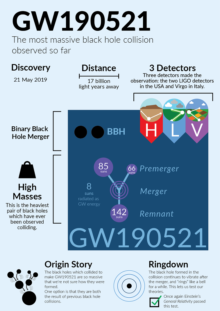Infographic with data on the date, distance, detectors, merger event, masses and resultant of GW190521