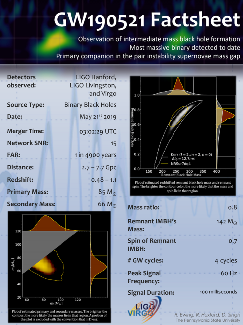Factsheet of GW190521 showing merger details of date, distance, masses, redshift, signal duration, signal frequency, mass ratio and time stamp.