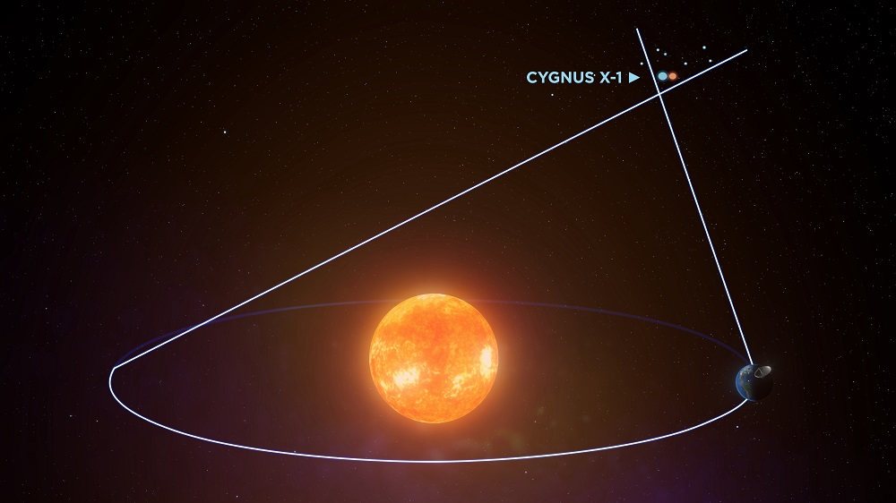 Diagram showing the Sun at the centre with the Earth moving in its orbit around it. Off in the distance is the Cygnus X-1 system and two lines from opposite sides of Earth's orbit are drawn towards it forming a trigonometric triangle.