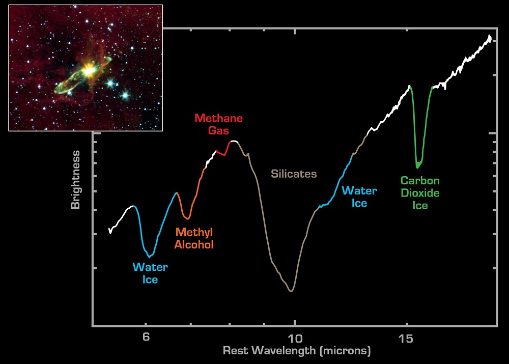 Image of a spectrum line showing a range of different molecules like water, carbon dioxide dipping in the spectrum curve. In the top left is a small inset image of the newborn star.