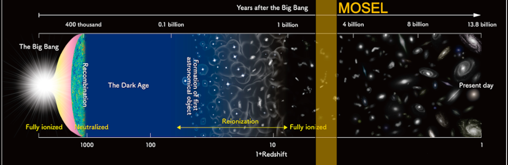 Image of the universe with the Big Bang to the left, present day to the right, showing a yellow band between 2 and 3 billion years after the Big Bang representing the MOSEL survey