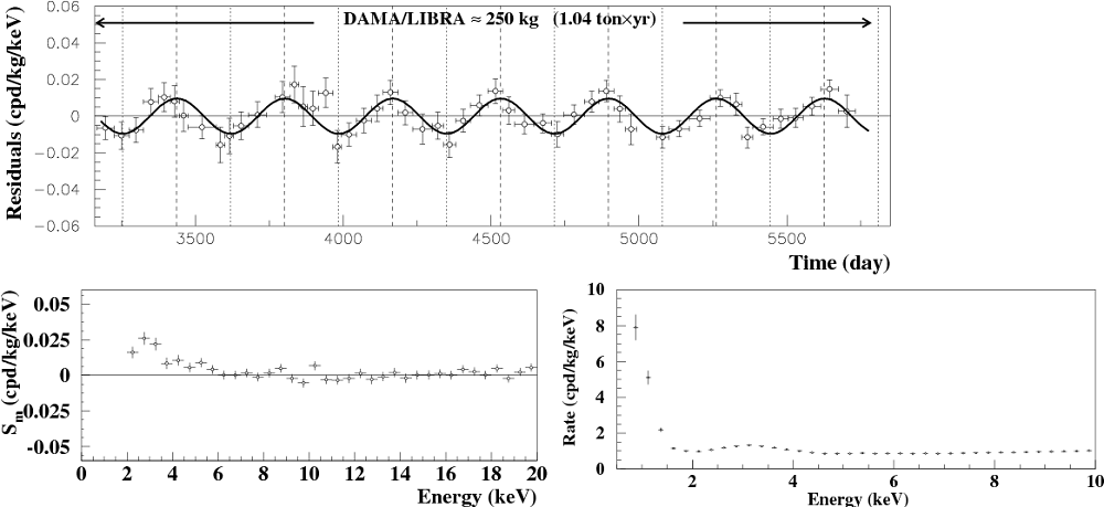 Three graphs. THe first on top shows a wave like plot with data points against it. The bottom two graph shows cascading scatter of data points. The graphs represent some of the findings that the DAMA/LIBRA project reported.