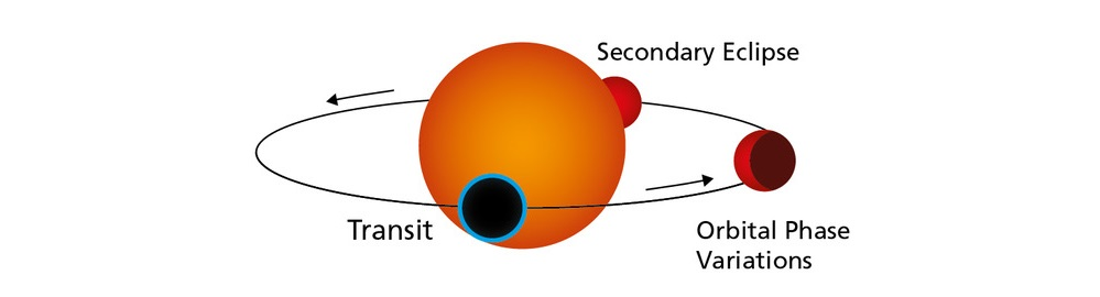 Diagram showing the central red star with a planet on an orbit around it. The planet is in several positions including in front of it, labelled transit, and behind the star, labelled secondary eclipse.