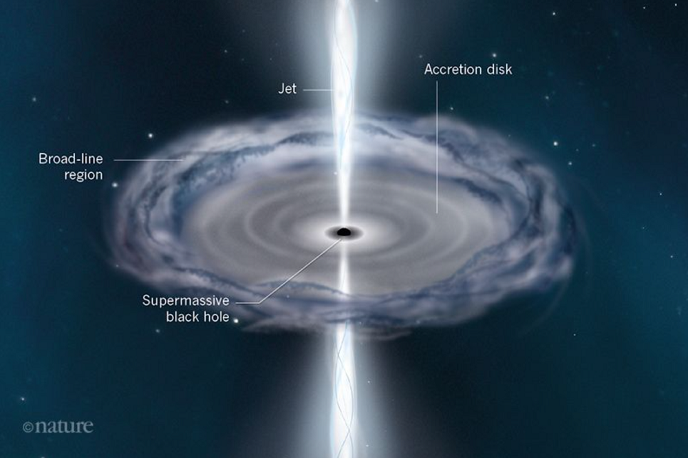 Annotated image of a quasar showing the supermassive black hole in the centre, surrounded by the accretion disc and two jets coming out of its poles. The broad line region also labelled.
