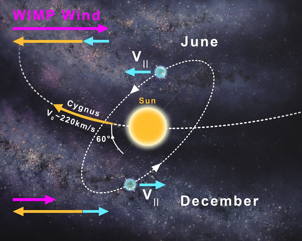 graphics showing the Earth on a tilted orbit around the Sun with arrow indicators in the different directions it has at times of the year, along with the direction in which the Sun is heading in the galaxy.