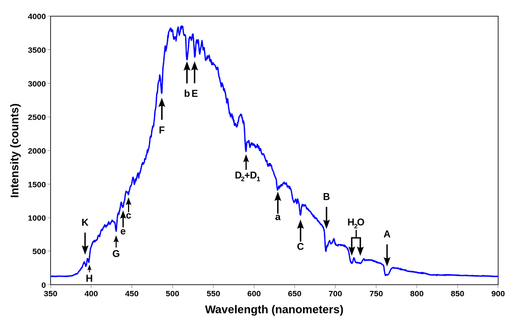 Spectrum diagram showing intensity on the y-axis and wavelength in nanometres on the x-axis. The spectrum is a blue curve rising to a peak around 500 nm before falling. Along the curve there are sharp dips.