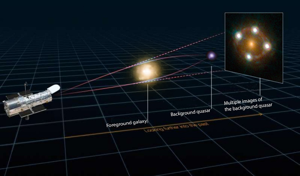 Diagram of a gravitational lens with Hubble telescope on the left, a foreground galaxy in centre, a background quasar behind it and finally the image on a 2-D surface of the lensed event.